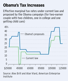 Obama Tax Plan via Wall Street Journal